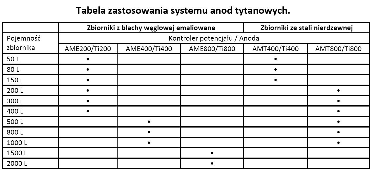 tabela anoda